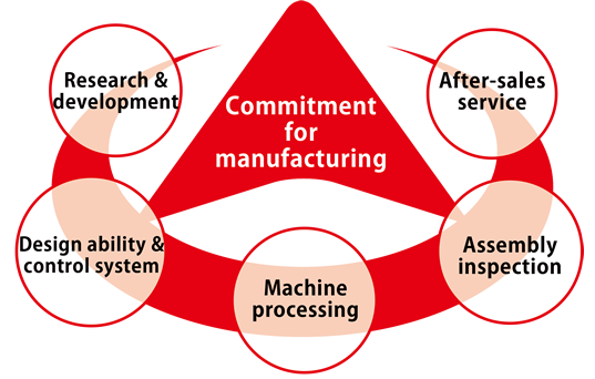 Commitment to manufacturing